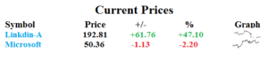 microsoft and linkedin pricing